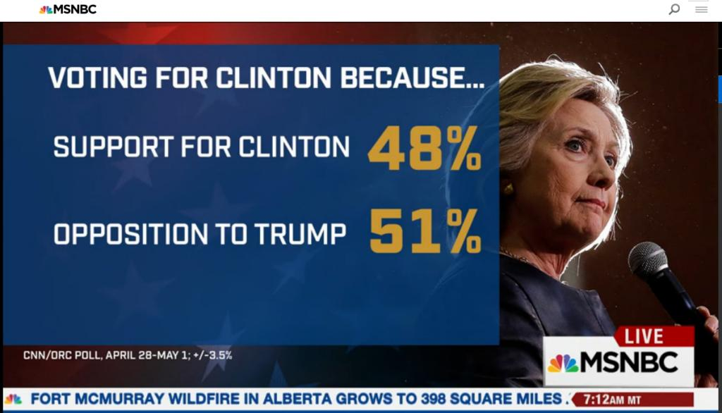 Majority of Clinton vote is just anti-Trump