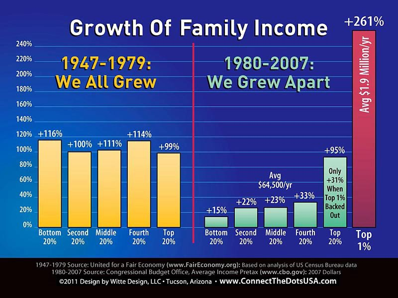 Income disparity is exploding