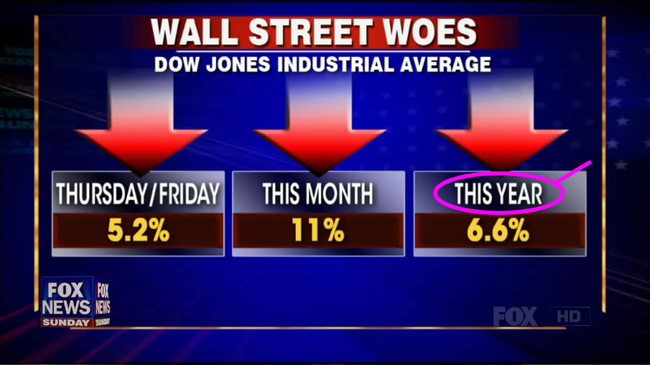 DOW since Republicans took over Congress - 8/21/2011