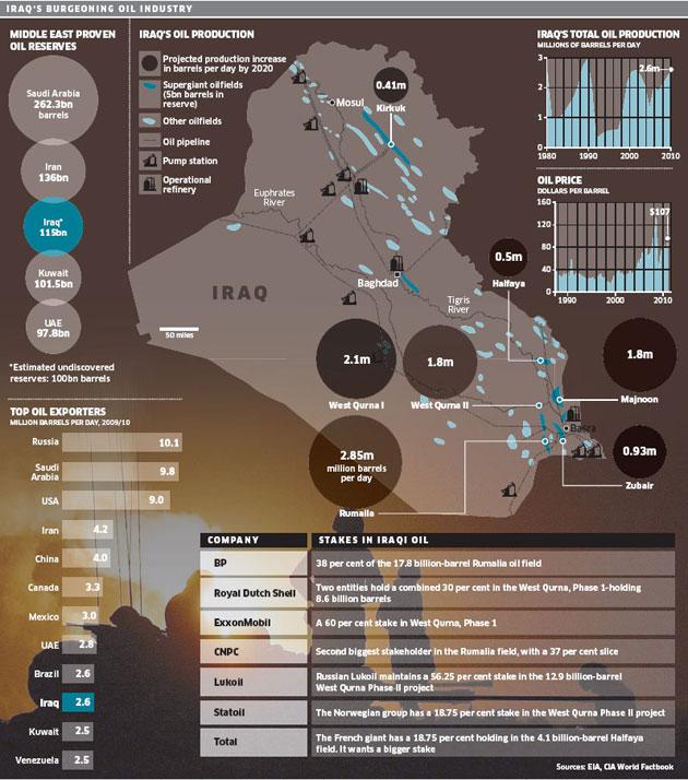 Top oil exporters