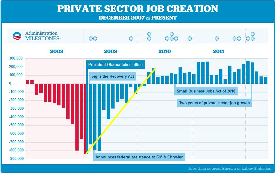 Job creation chart to May 2012