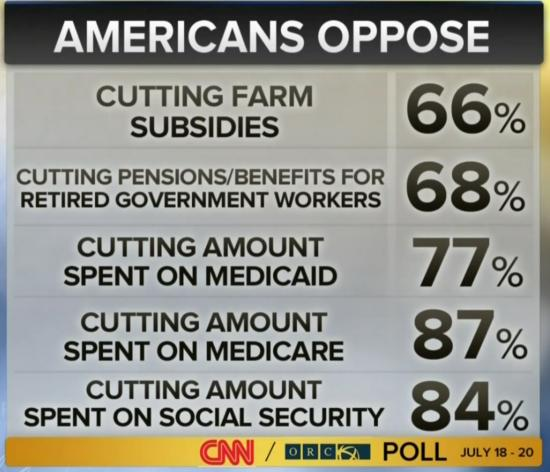 Cuts Americans oppose