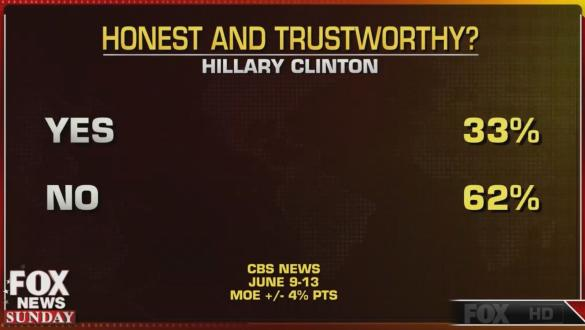 Hillary: Only 33% say she's trustworthy