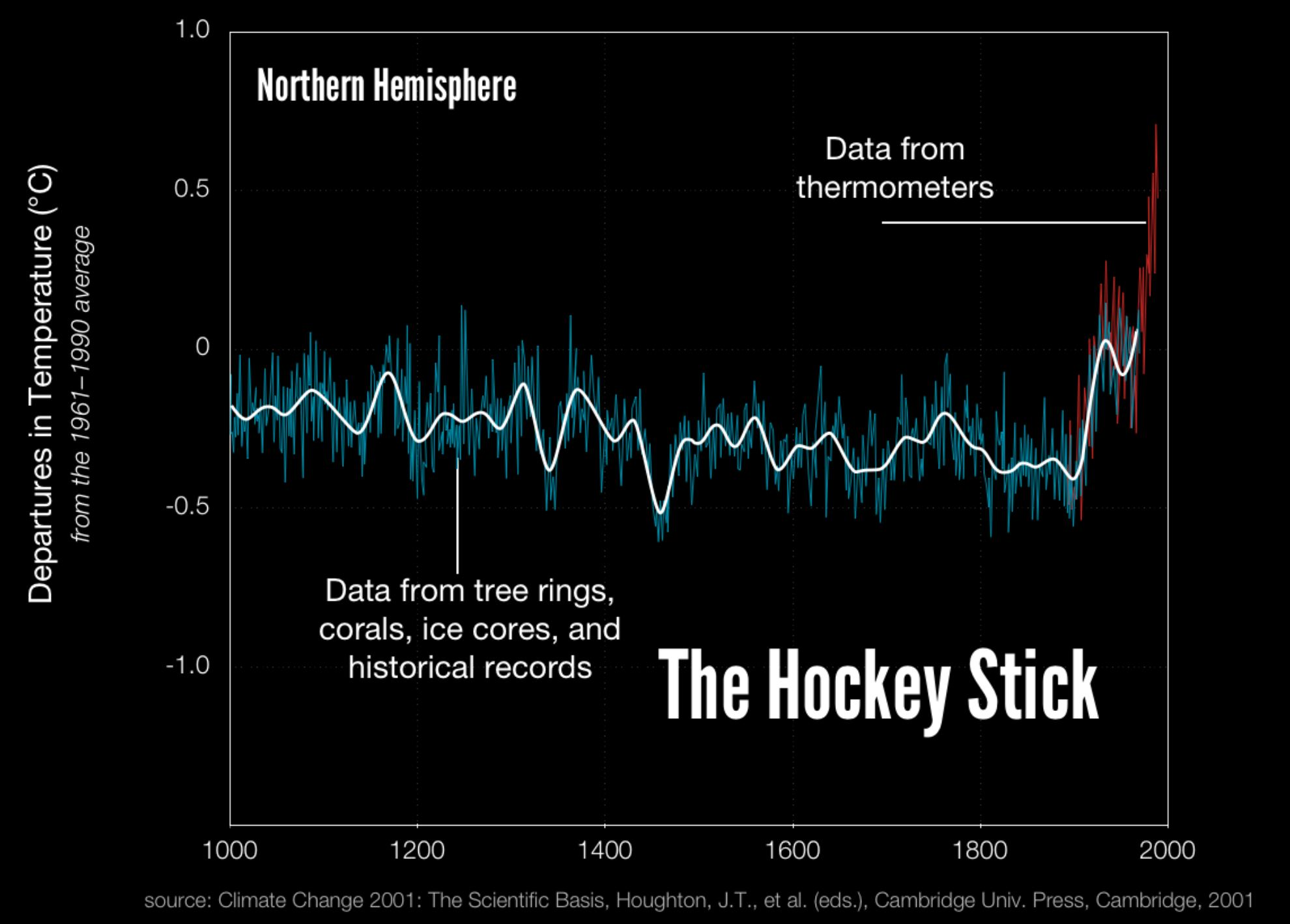 The hockey-stick graph
