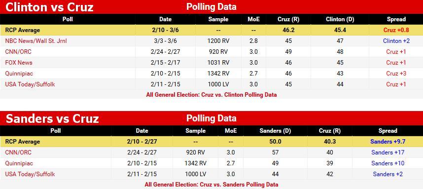 Clinton and Sanders vs Cruz