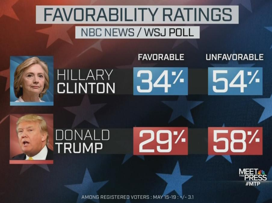 Clinton/Trump unfavorables over 50%