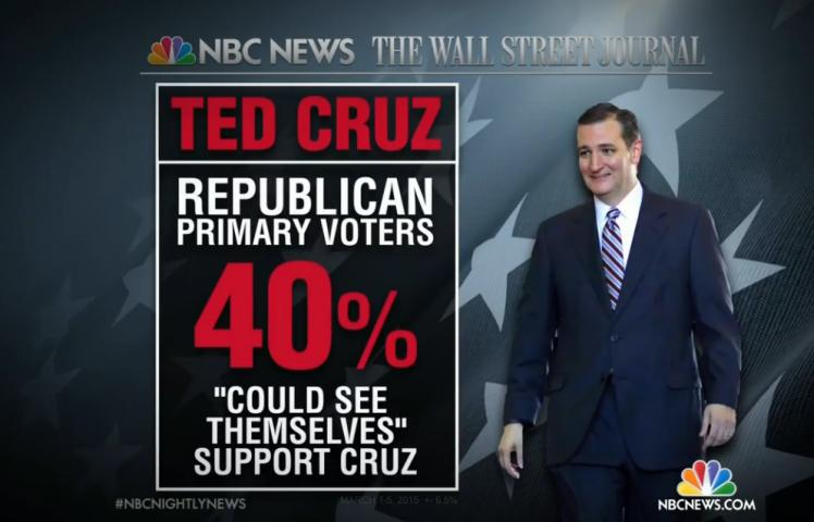 Left with no other choice, 40 of Republicans could support Cruz