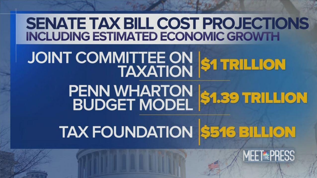 Estimates of GOP Tax bill