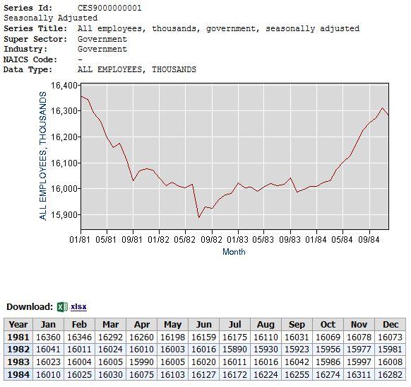 Federal Hiring 1981-1982