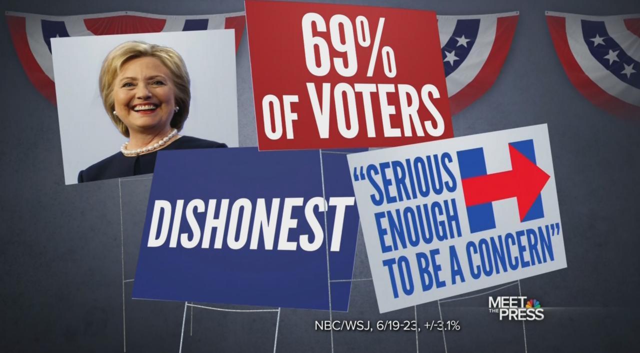 69% say Hillary dishonest