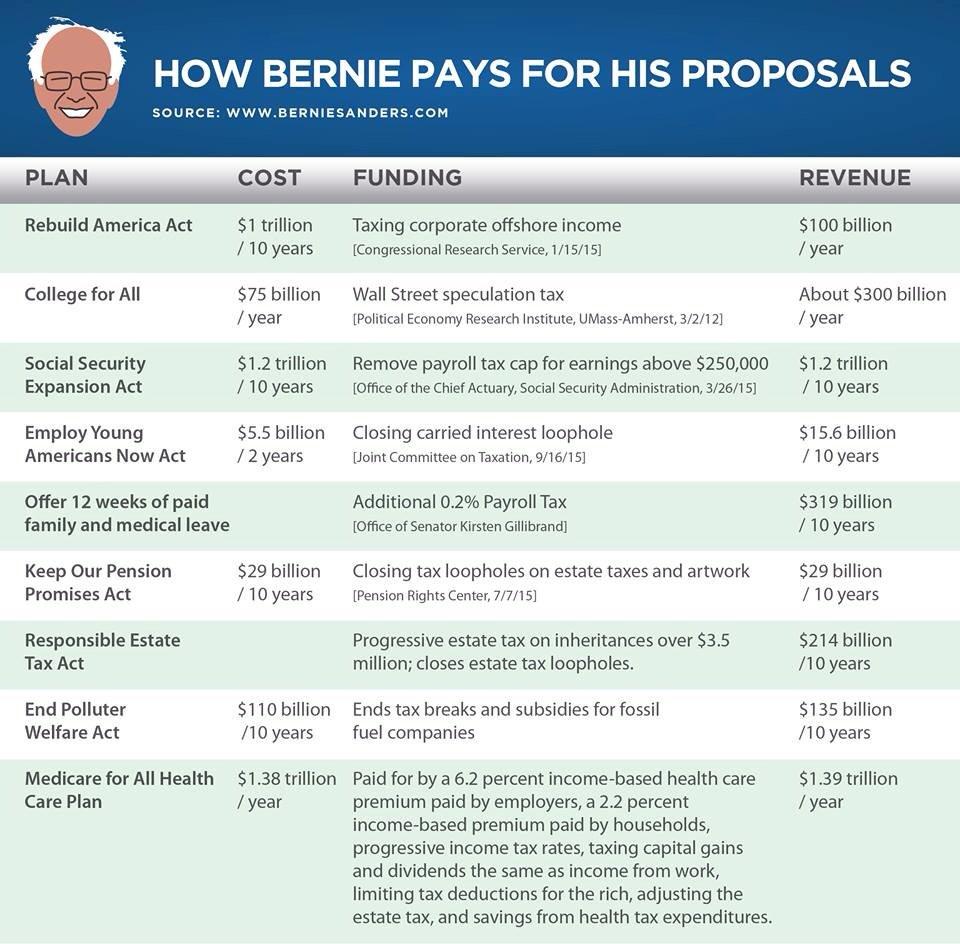 Bernie's Budget