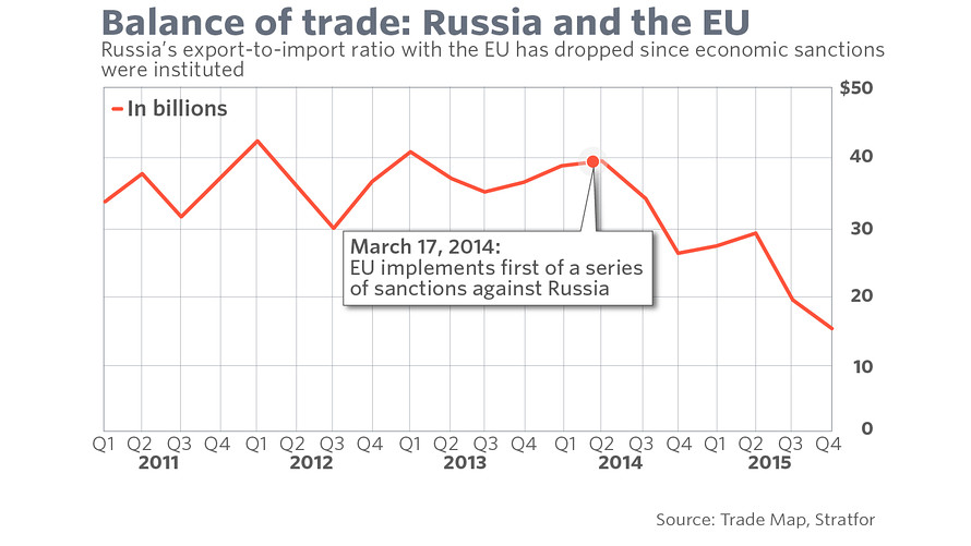 Impact of EU sanctions on Russia