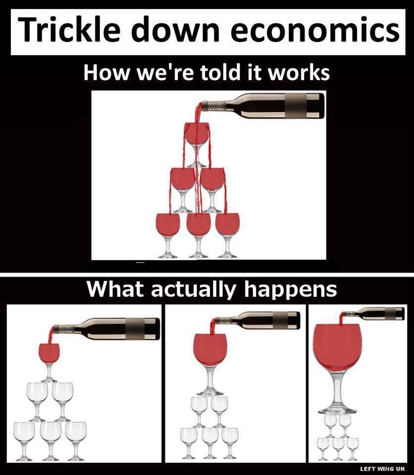 Trickle Down Economics explained
