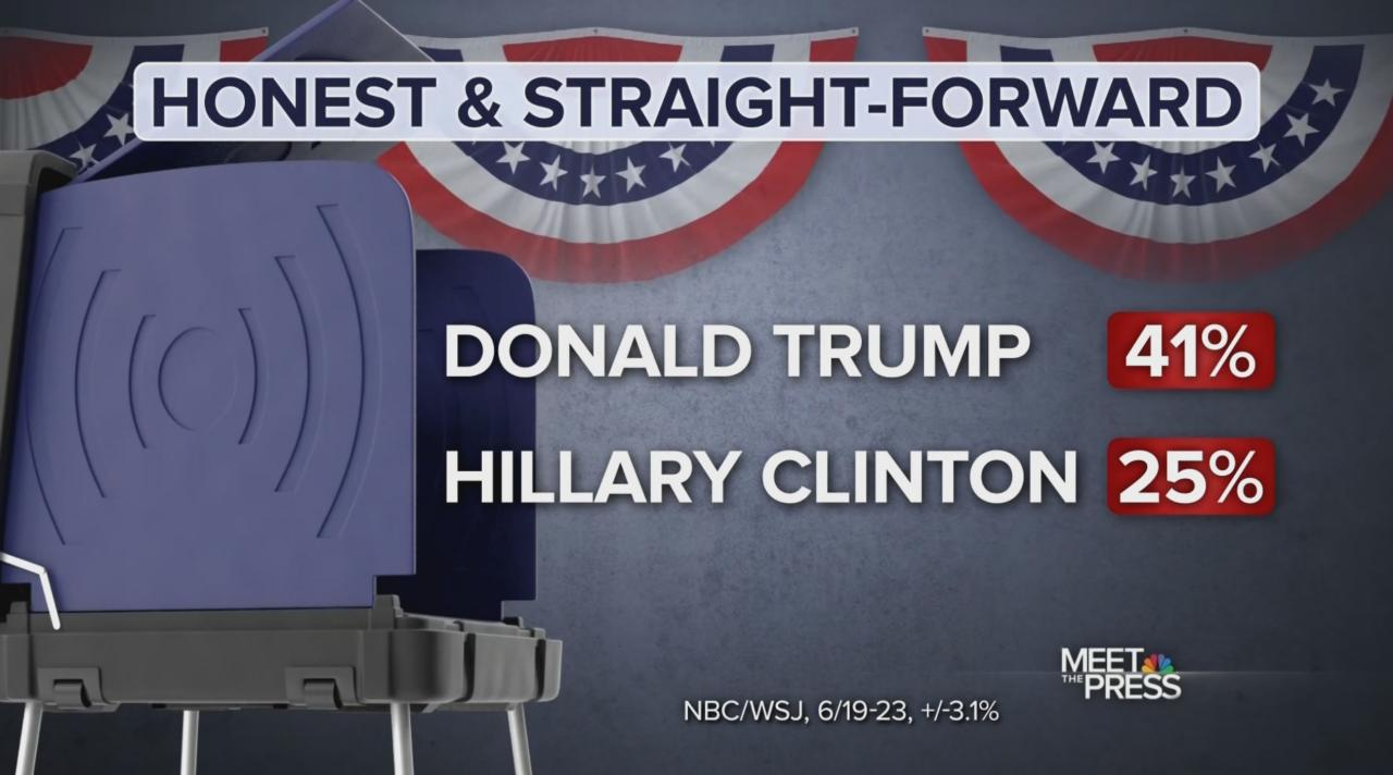 Trump rated more honest than Clinton