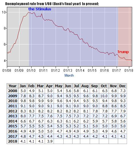 Unemployment rate since Bush's final year