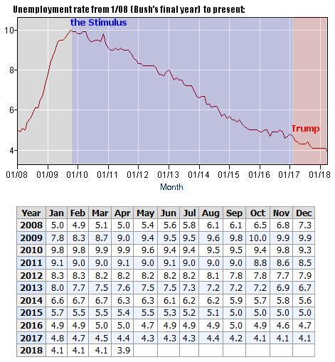 Unemployment rate since Bush's final year