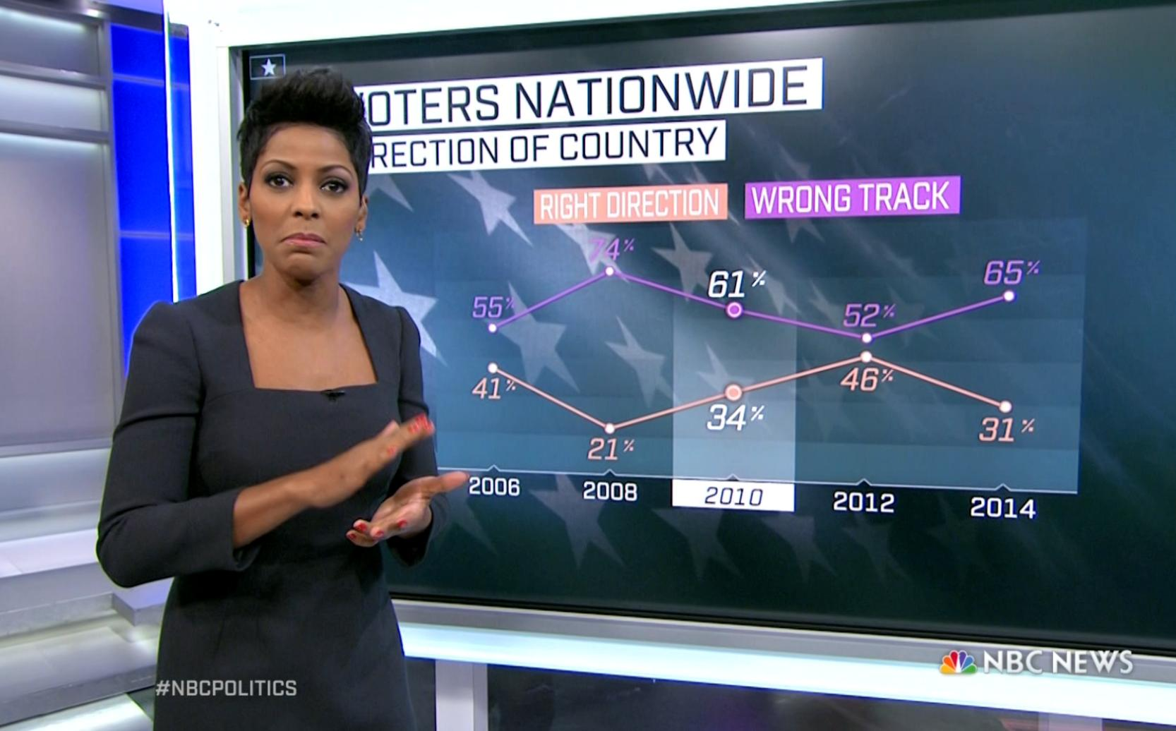 65% say Country is on Wrong Track