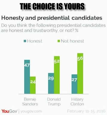 Poll: Honest and Trustworthy